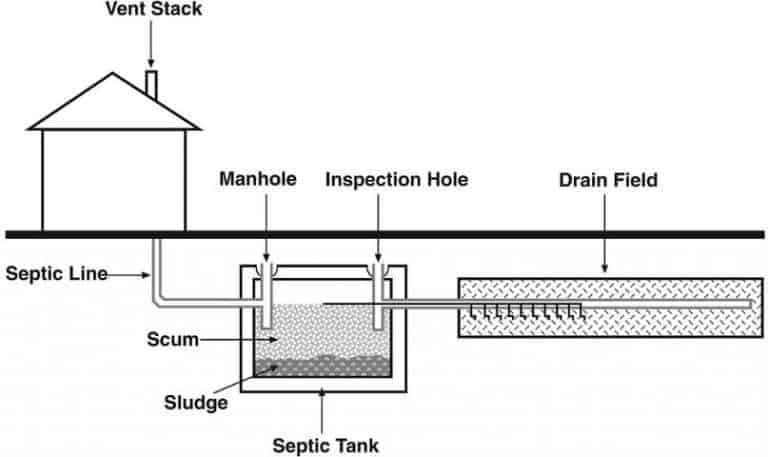 Voss Septic System | Conventional